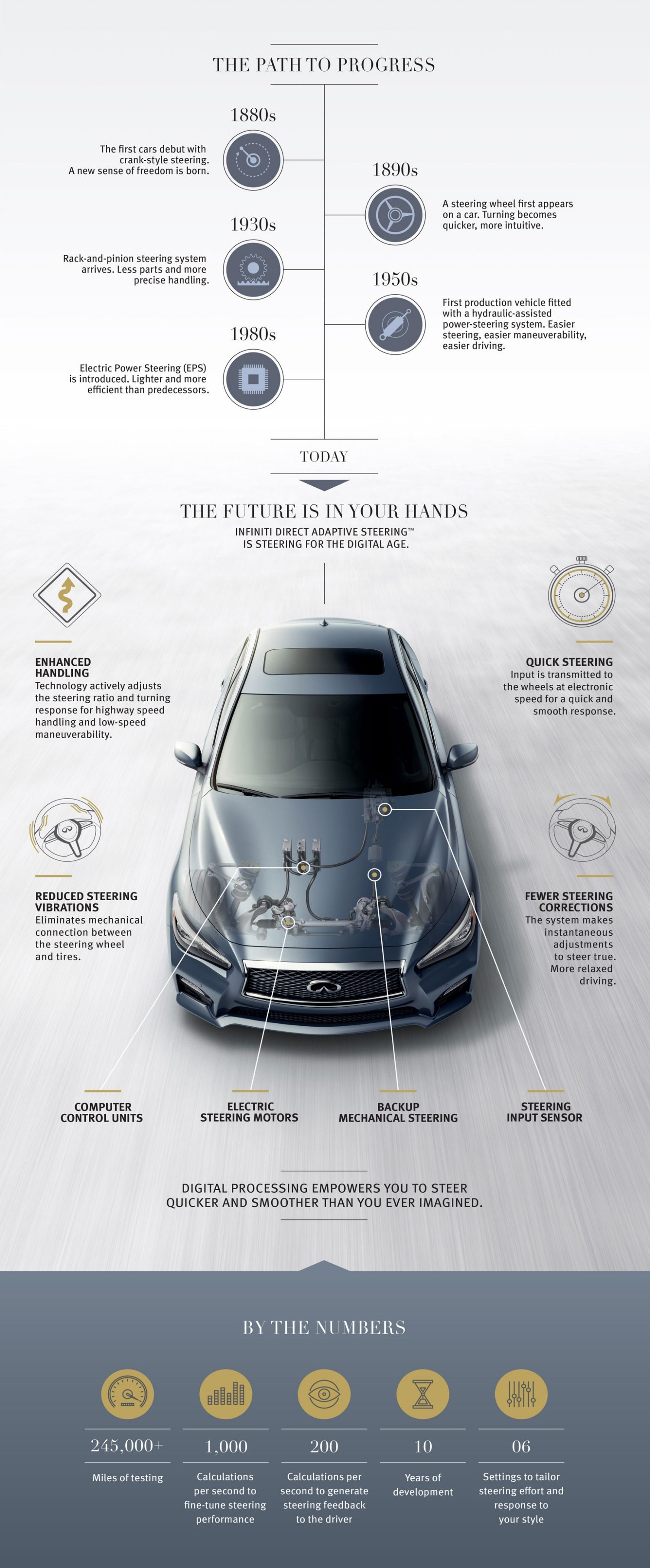 steering future info graphic
